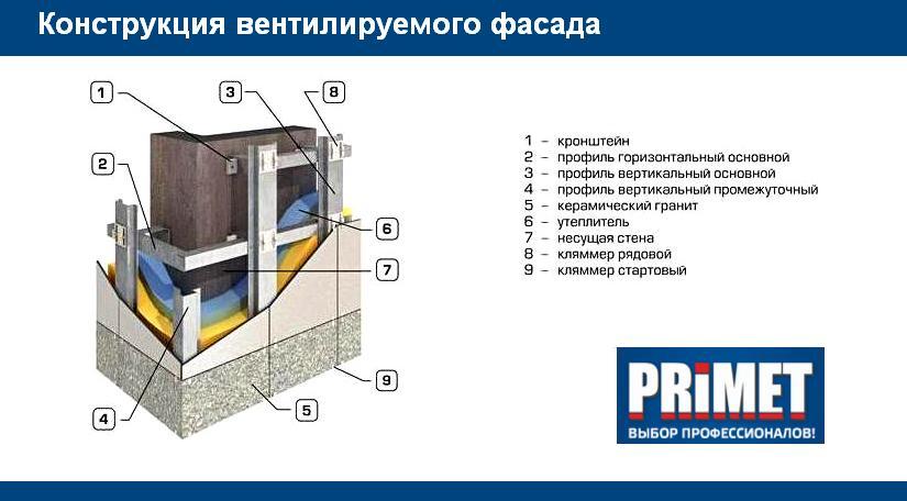 Конструкция вентилируемых фасадов Primet, использование профилей для вентфасадов